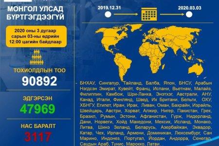 О.Ариунтуяа: Дэлхийн улс орнуудад илэрсэн тохиолдлууд БНХАУ-аас ес дахин их байна