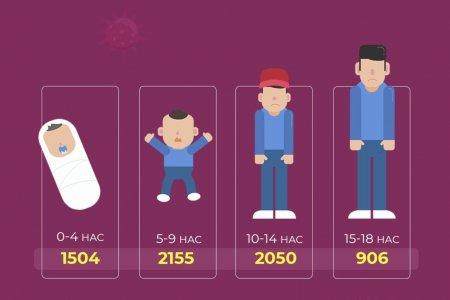 Коронавирусны халдвар авсан хүүхдийн тоо 6615-д хүрээд байна