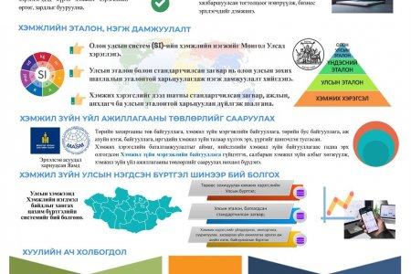 Инфографик: Хэмжил зүйн тухай хууль (шинэчилсэн найруулга) -ийн танилцуулга