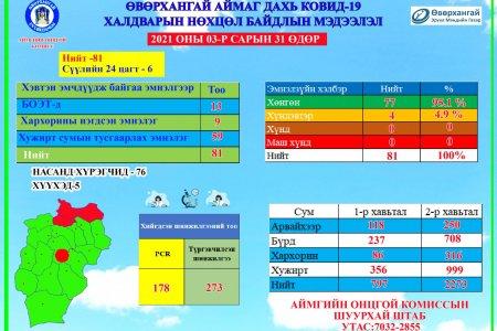 2021.03.31 ковидын мэдээлэл