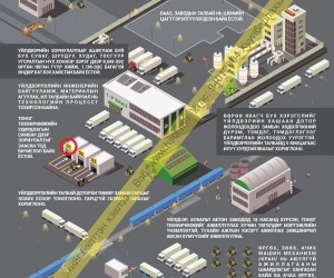 Үйлдвэрлэлийн бааз, заводын аюулгүй ажиллагаа №2