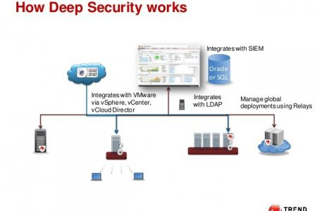 DEEP SECURITY DATA CENTER
