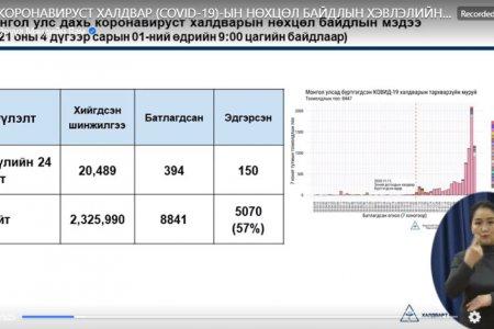 Б.УУГАНБАЯР: Нийслэлийн 6 дүүрэгт 266, 16 аймагт 128 тохиолдол нэмж бүртгэгдлээ