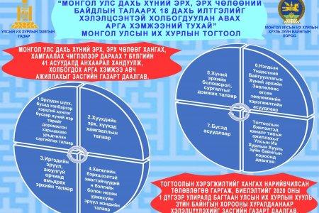 """Инфографик: """"Монгол Улс дахь хүний эрх, эрх чөлөөний байдлын талаарх 18 дахь илтгэлийг хэлэлцсэнтэй холбогдуулан авах арга хэмжээний тухай"""" тогтоолын танилцуулга"""
