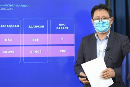 ЭМЯ:  7102 хүнд шинжилгээ хийхэд1143 хүнээс  нь халдвар илэрч, гурван хүн нас барлаа