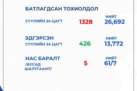 ЭМЯ: Өнгөрсөн 24 цагт 1328 хүн ковидын халдвар авч, дахин ТАВАН иргэн нас барлаа