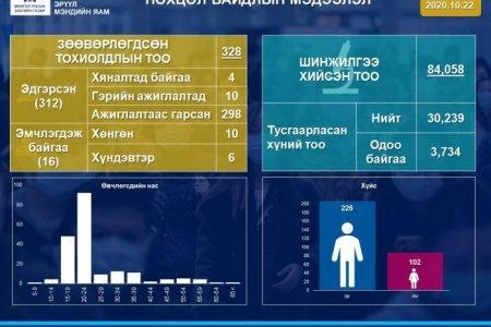 Дахин 1 хүнээс коронавирус илэрч, батлагдсан тохиолдол 328 болоо