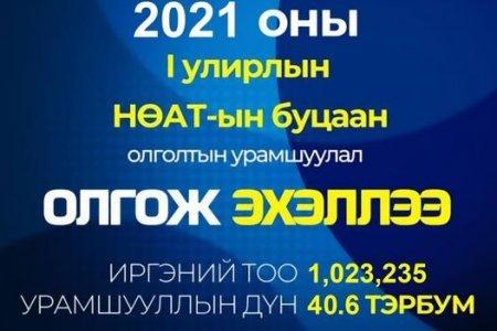 НӨАТ-ын 2021 оны нэгдүгээр улирлын буцаан олголт маргаашнаас иргэдийн дансанд орно