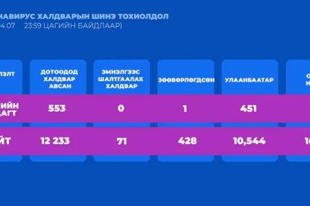 ЭМЯ: Сүүлийн 24 цагт 554 хүнээс халдвар батлагдаж, дахин НЭГ хүн нас барлаа