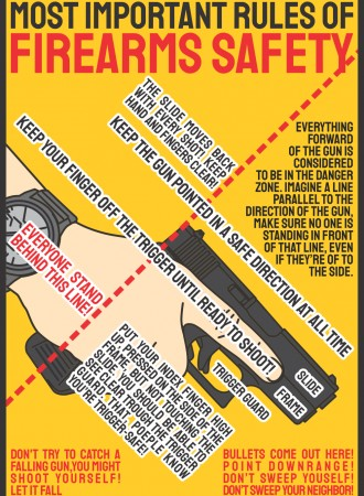 Rules of firearms safety