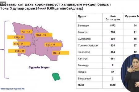 ХӨСҮТ: Орон нутагт 42, Улаанбаатарт 176 гээд нийт 218 тохиолдол нэмж бүртгэгдлээ