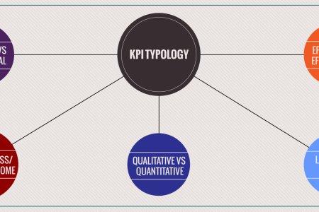 KPI : хэдэн төрөл байдаг вэ?