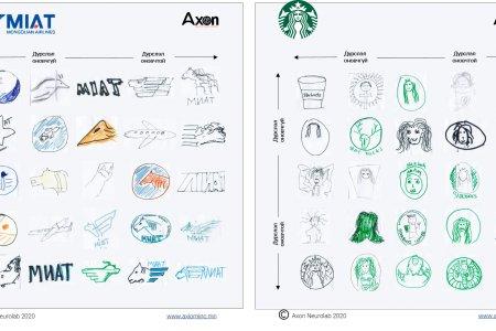 Хэрэглэгчид танай брэндийн логог хэр сайн мэддэг вэ?