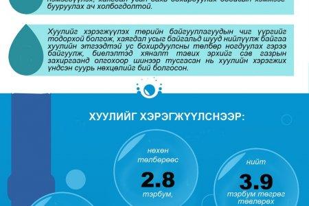 Инфографик: Ус бохирдуулсны төлбөрийн тухай хуульд нэмэлт, өөрчлөлт оруулах тухай хуулийн танилцуулга