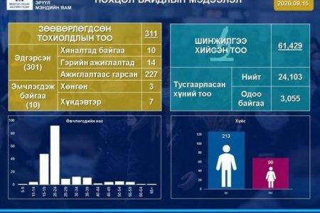 ЭМЯ: 418 сорьцонд шинжилгээ хийхэд коронавирус илрээгүй