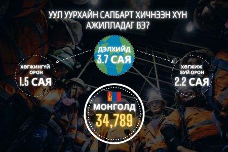 Монголын Уул уурхайн салбарт хичнээн хүн ажилладаг вэ?