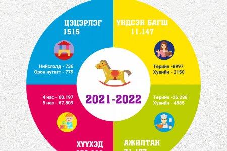 2021-2022 оны хичээлийн жилийн урьдчилсан статистик