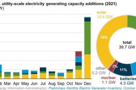 2021 онд АНУ-д ашиглалтад орох том чадлыг цахилгаан станцуудын хүчин чадал ба төрөл