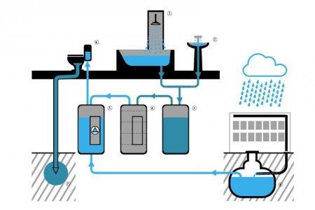 Саарал ус ба борооны усыг дахин ашиглах