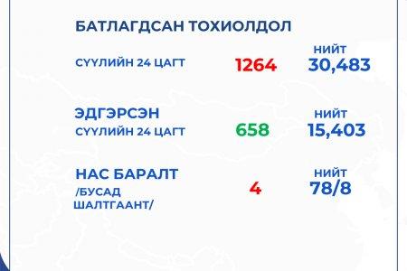 ЭМЯ:  Сүүлийн 24 цагт 1264 хүнд халдвар илэрч, 4 иргэн нас барлаа