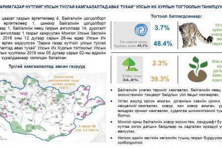 """Инфографик: """"Зарим газар нутгийг улсын тусгай хамгаалалтад авах тухай"""" УИХ-ын тогтоолын танилцуулга"""