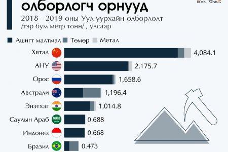 Дэлхийн хамгийн том олборлогч орнууд
