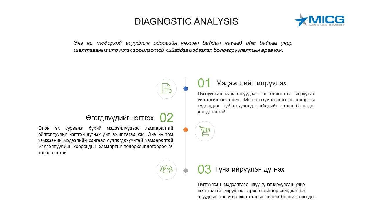 Диагнастик анализ (Diagnostic analysis)