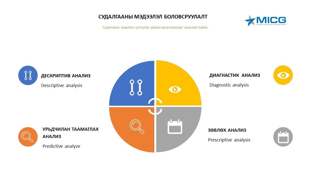 Дескриптив анализ (Descriptive analysis)