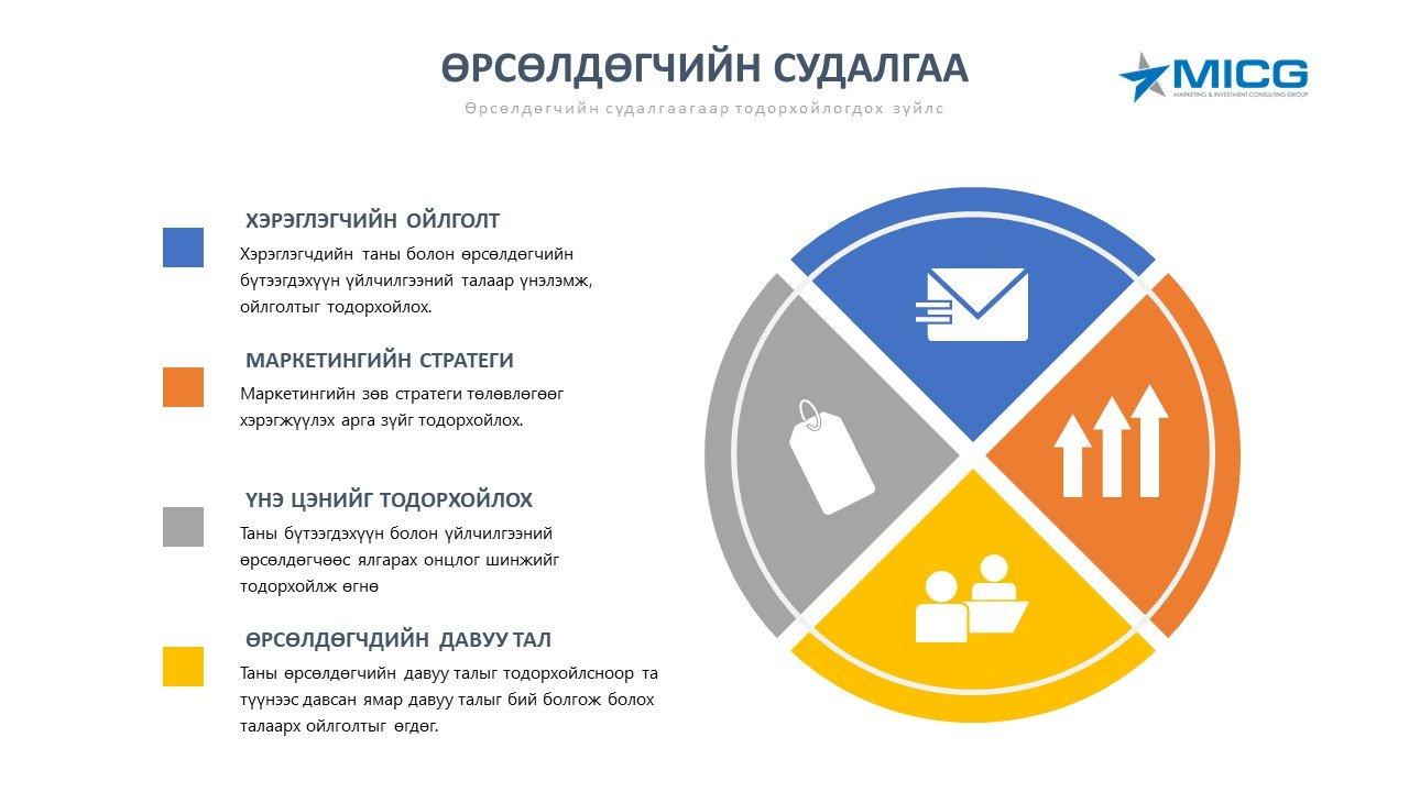Өрсөлдөгчийн судалгаа (Competitive analysis)