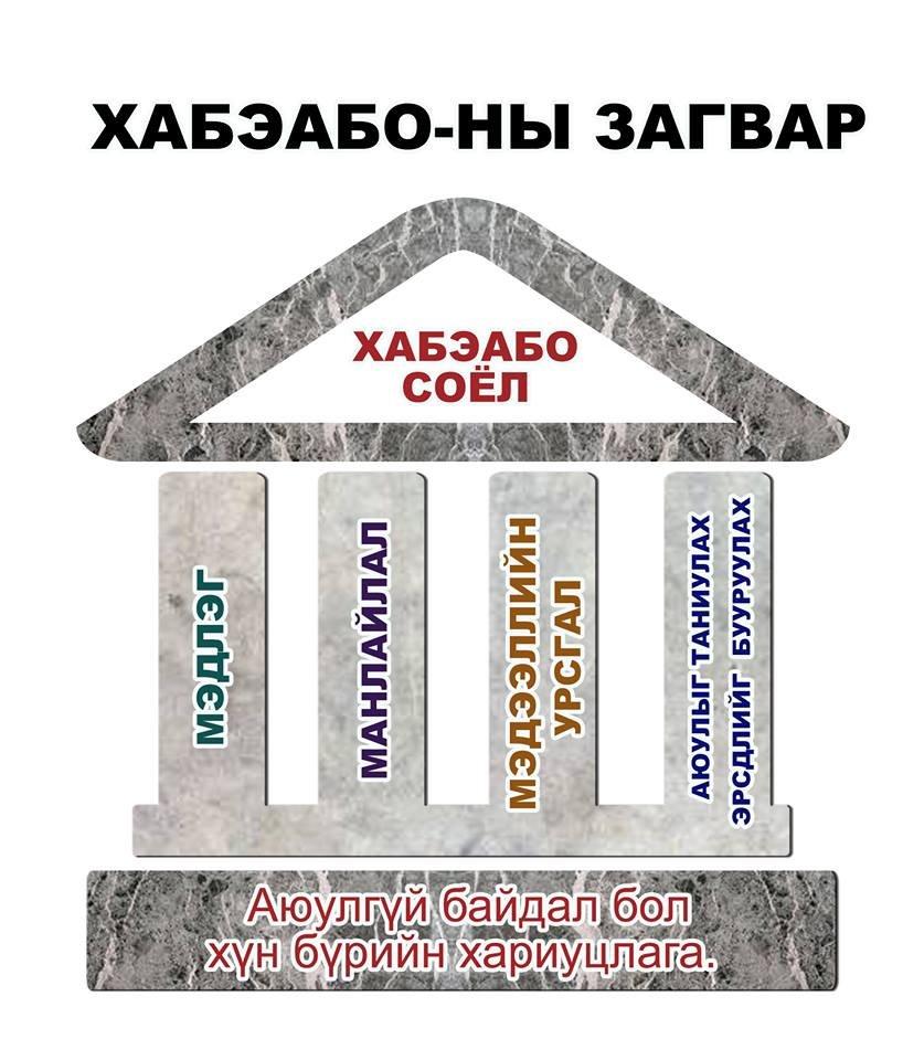 ХАБЭА Философи, Алсын Хараа, Бодлого, Стратеги, Хөтөлбөр