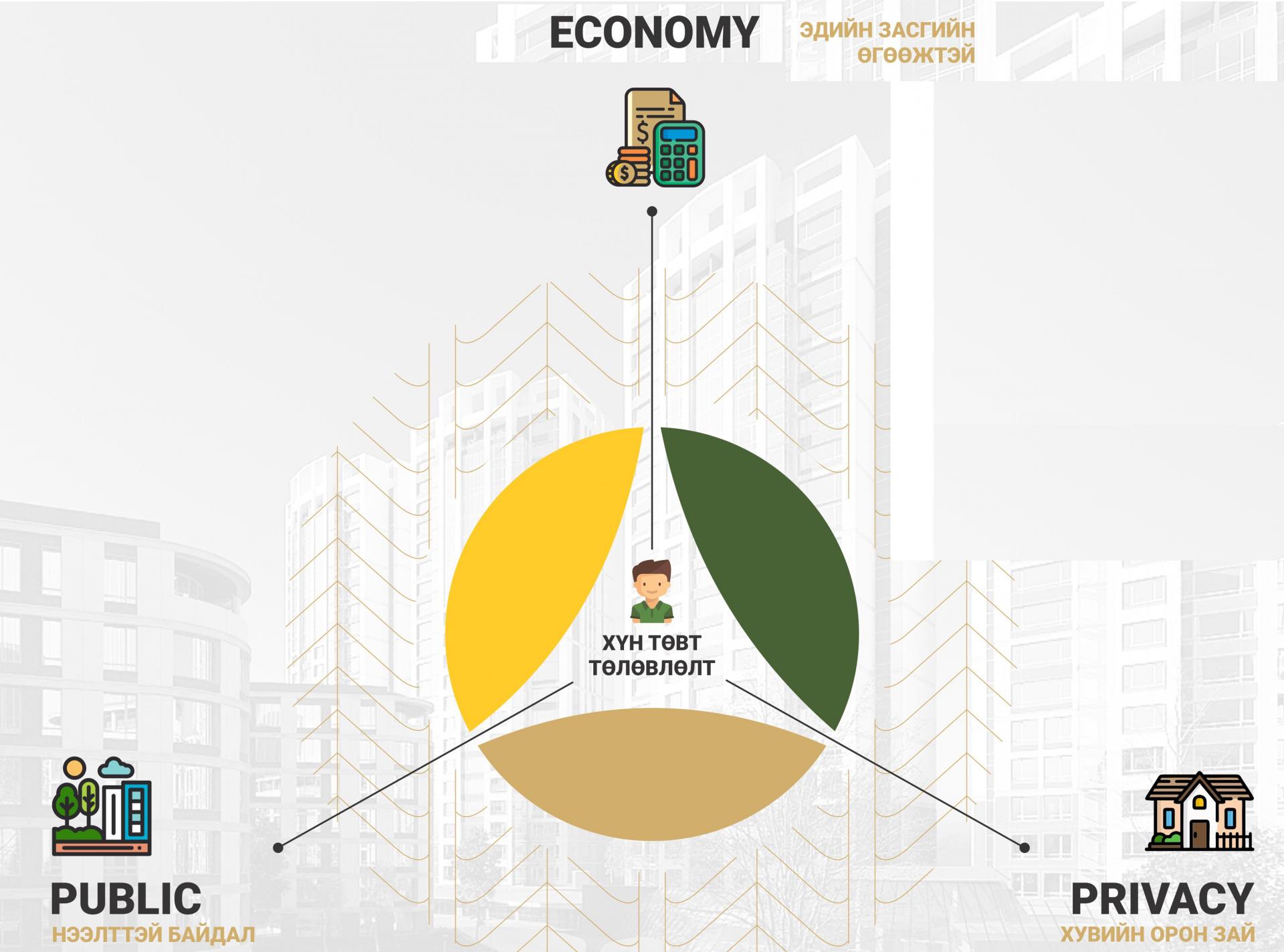 PALMSPRING төсөл яагаад эдийн засгийн хувьд үр ашигтай вэ?