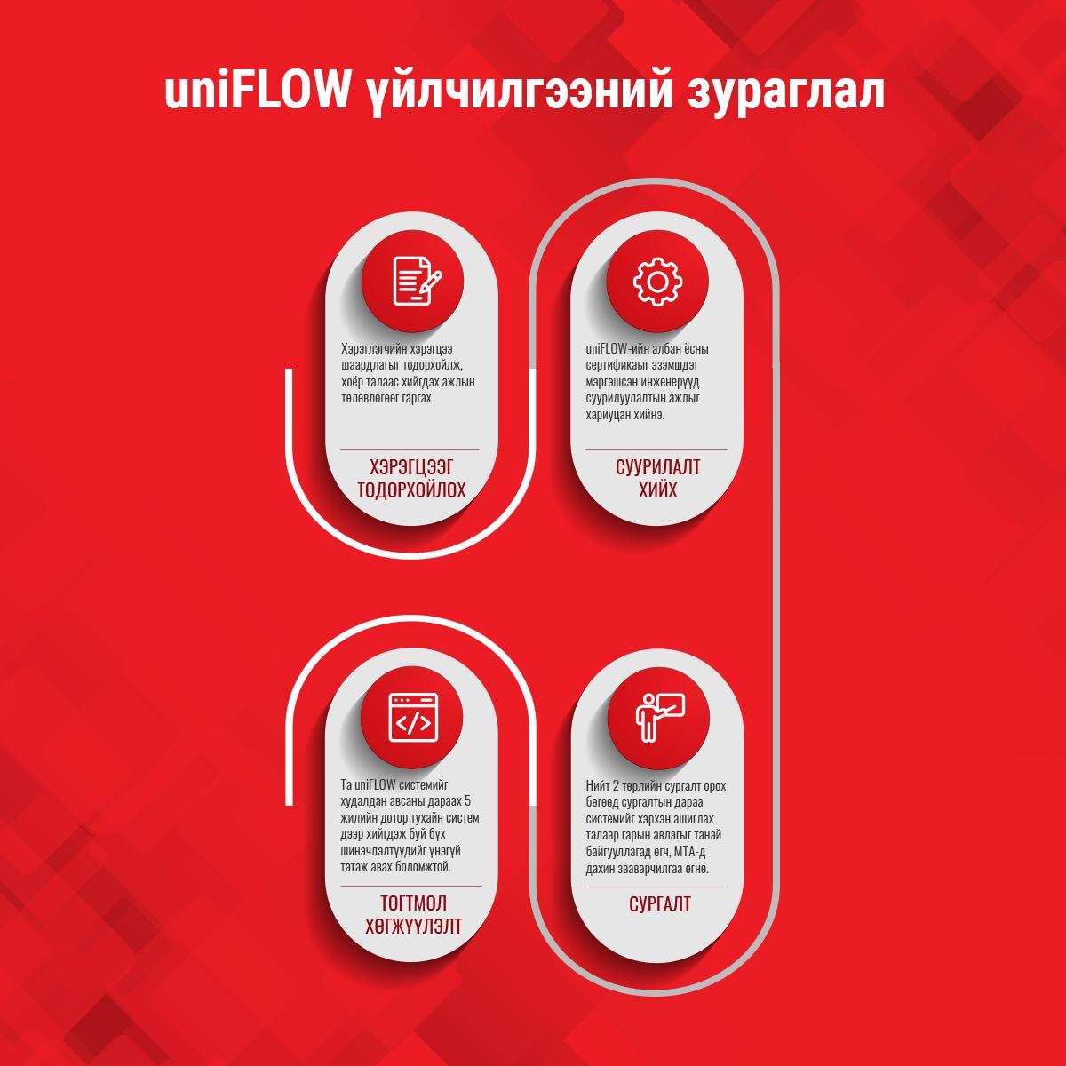 uniFLOW үйлчилгээний зураглал mobile