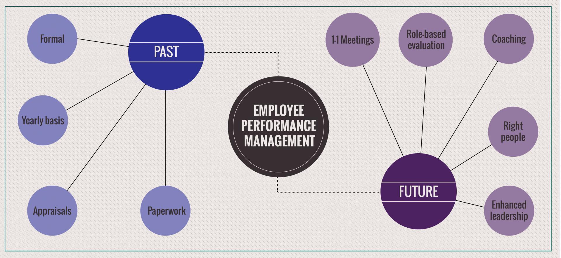 Ажилтны гүйцэтгэлийн удирдлагын шинэ эрин үе