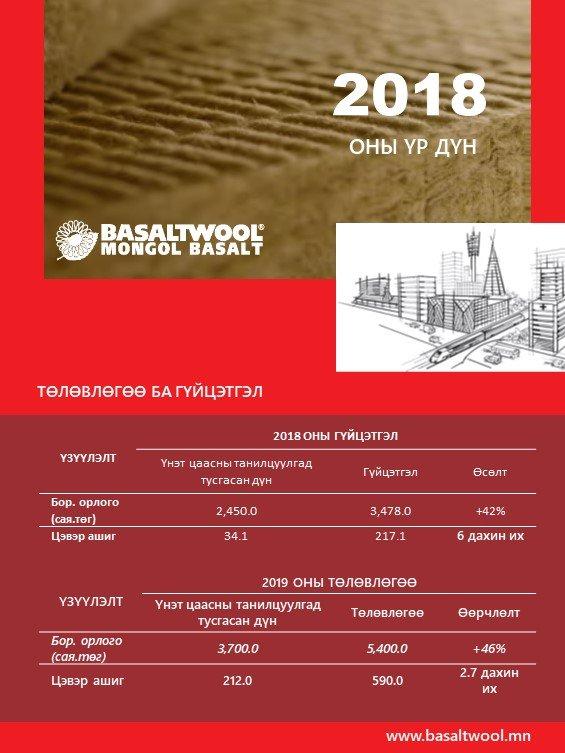 2018 оны гүйцэтгэл ба 2019 оны төлөвлөгөө