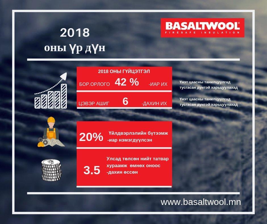 Үйлдвэрлэлийн Бүтээмжийг 20%-иар ахиулсан