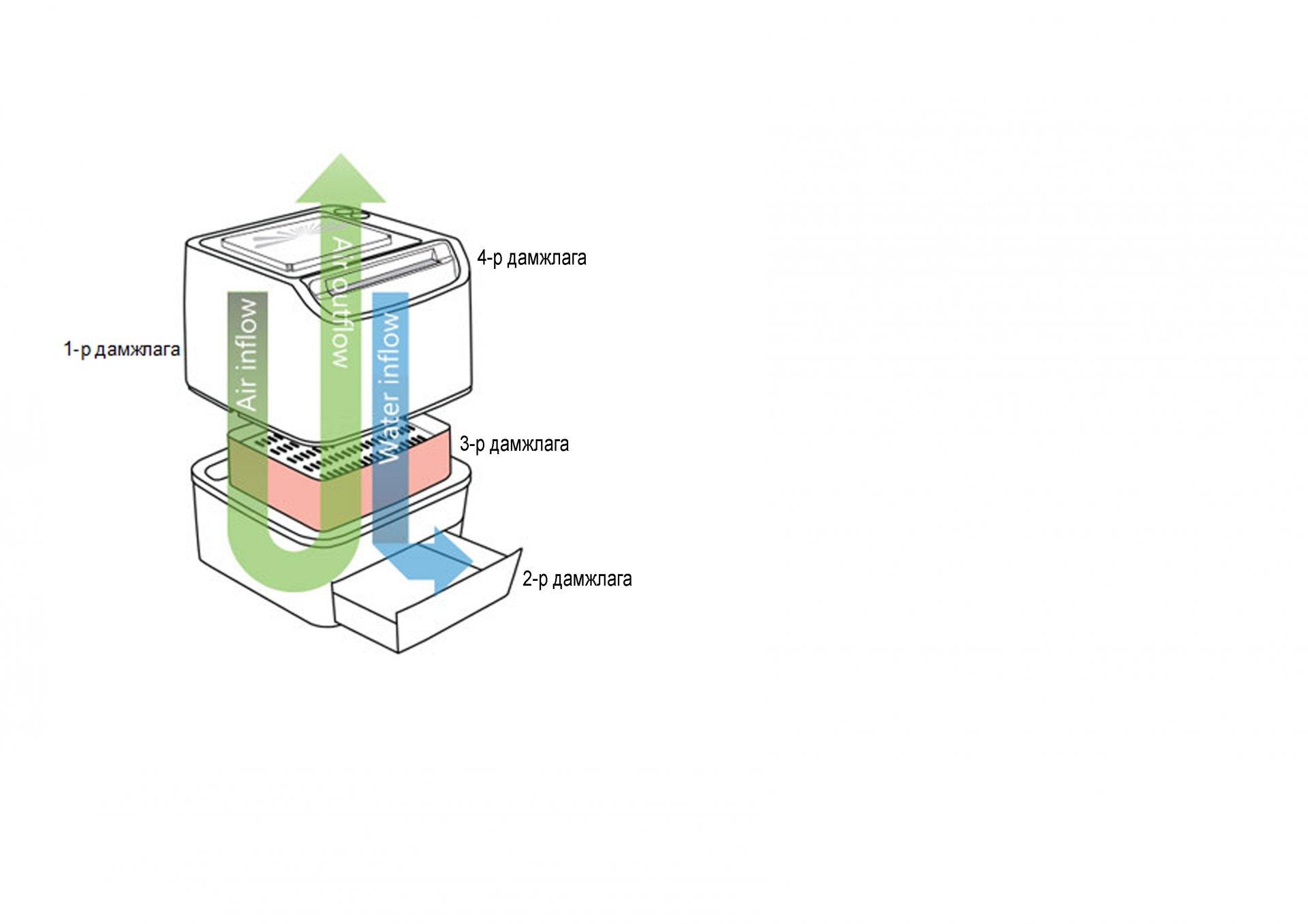 Био шүүлтүүрийн агаар цэвэршүүлэх зарчим