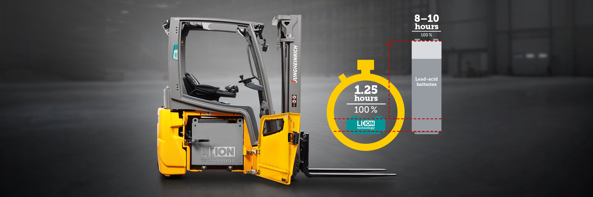 Lithium-ion technology from Jungheinrich