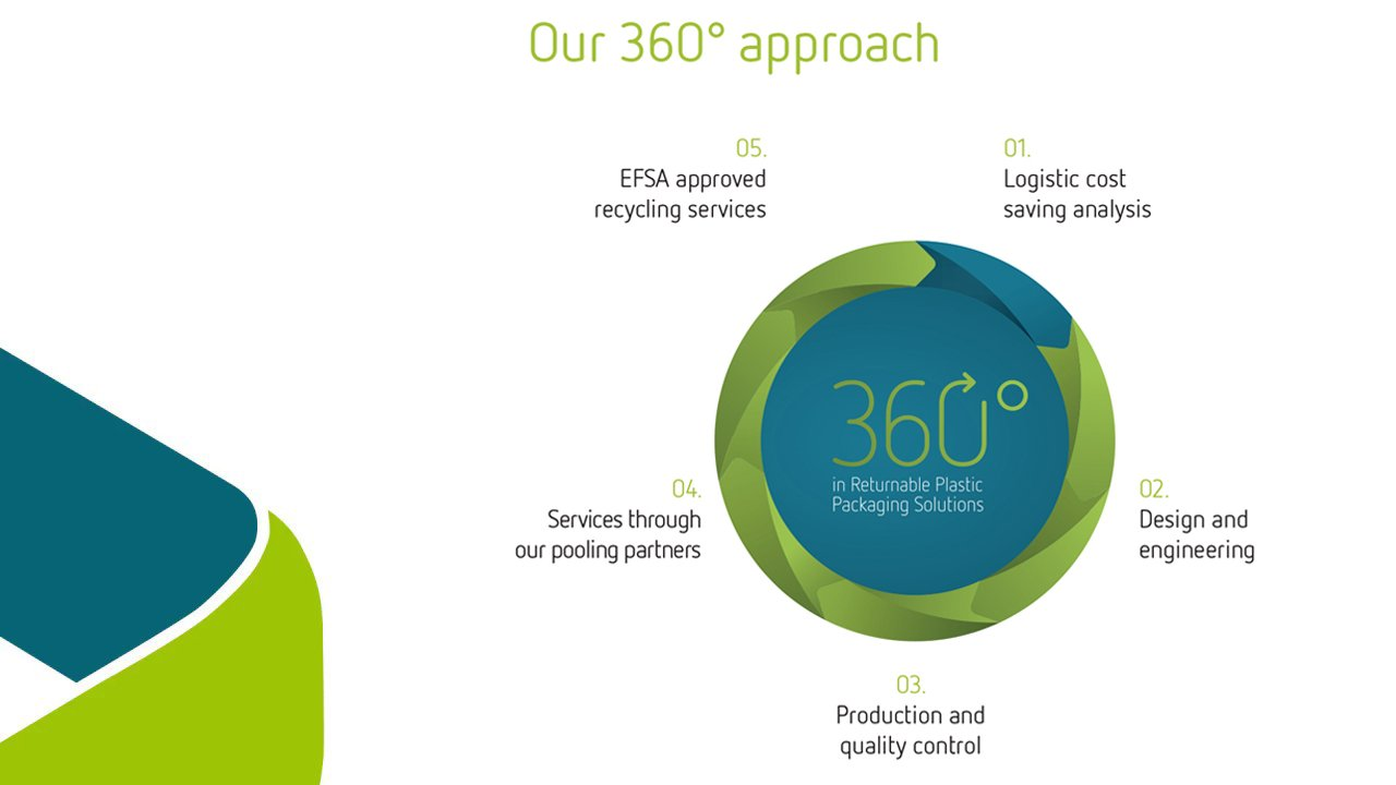 360º in returnable plastic packaging solutions