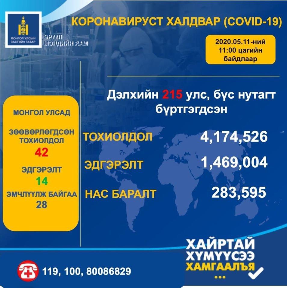 Шинэ коронавирусний халдвар аваад эдгэрсэн хүний тоо 1 469 004 болжээ
