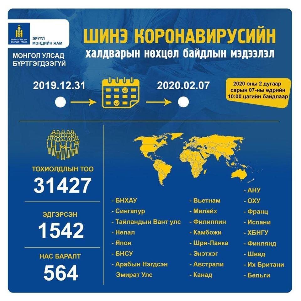 Шинэ коронавирусээр 31427 хүн халдварлажээ