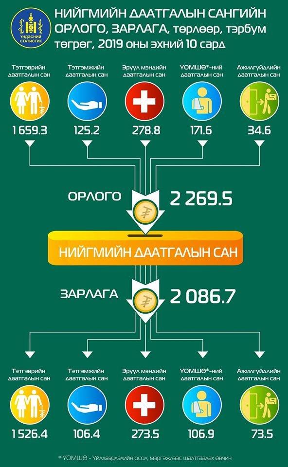 Нийгмийн даатгалын сангийн орлого 18.4 хувиар өслөө