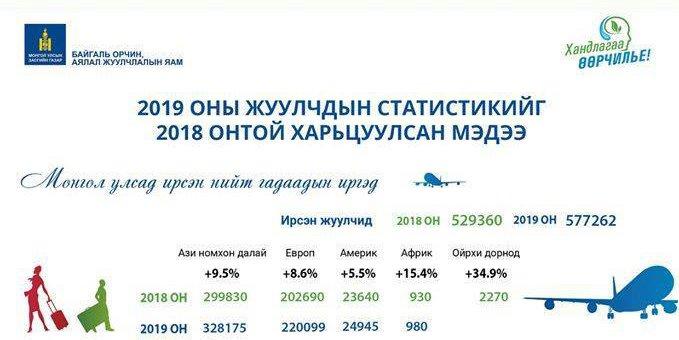 Аялал жуулчлалын салбарын орлого 10.2 хувиар нэмэгдлээ
