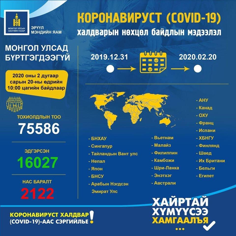Kоронавирусийн халдварт (COVID-19)@ын нөхцөл байдлын мэдээ /2020.02.20)