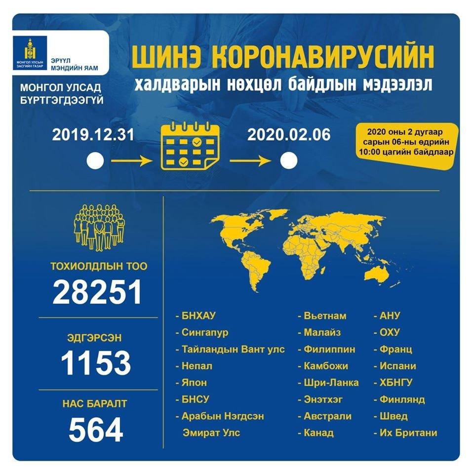 Коронавирусийн халдвараар 564 хүн нас барч, 1153 хүн эдгэрчэ