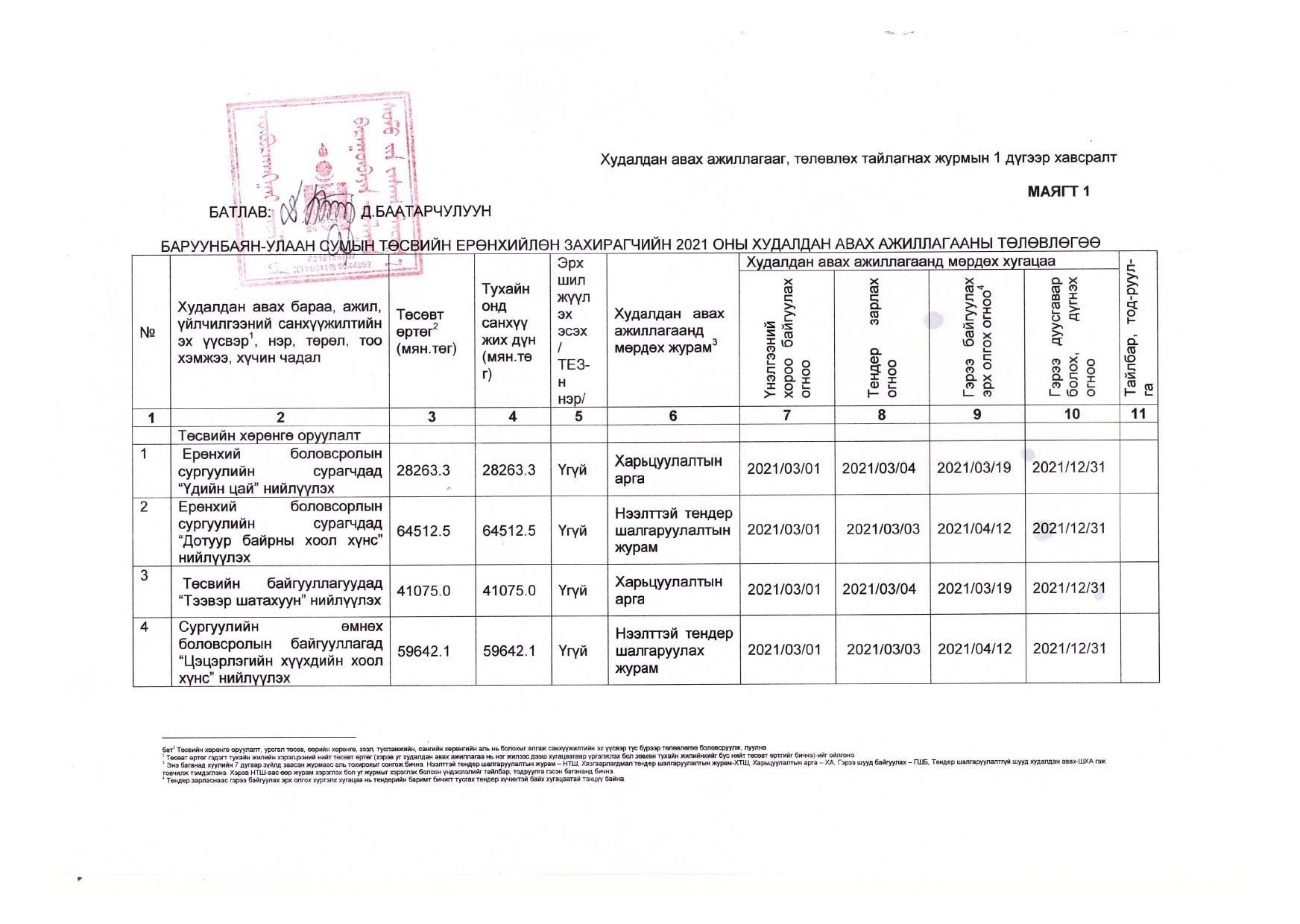 ББУлаан сумын төсвийн ерөнхийлөн захирагчийн 2021 оны худалдан авах ажиллагааны төлөвлөгөө