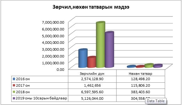 Татварын хяналт шалгалтын тасгийн 2016-2019 оны хийсэн ажлын тайлан