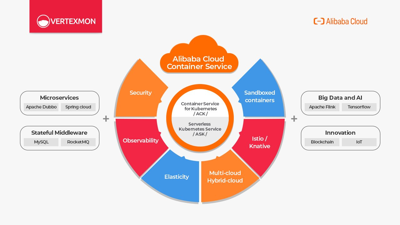 Alibaba Клауд: Container Service