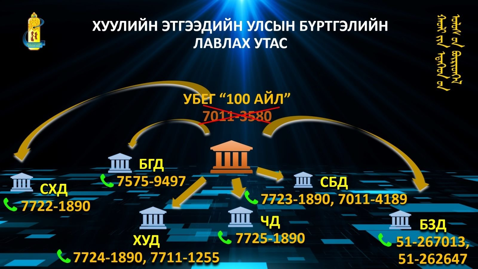 Citizens are able to receive the service of state registration of legal entity and its references at districts