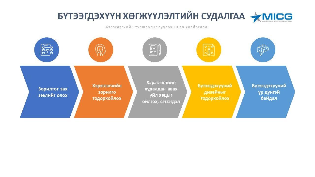 Бүтээгдэхүүн хөгжүүлэлтийн судалгаа (Product development)