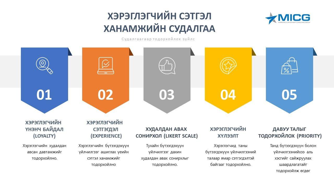 Хэрэглэгчийн сэтгэл ханамжийн судалгаа (Customer Satisfaction Research)